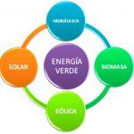 Principales energías renovables